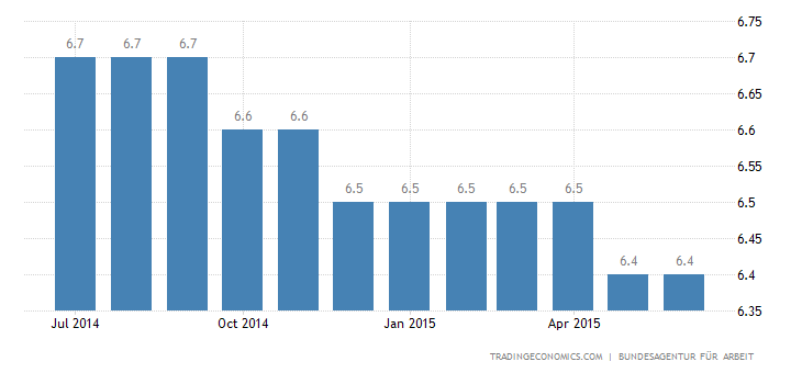 Germany Unemployment Rate Stable at 4.7%