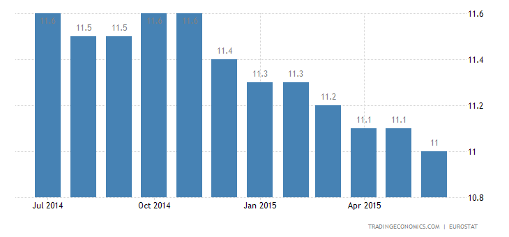 Euro Area Jobless Rate Remains At 3-Year Low