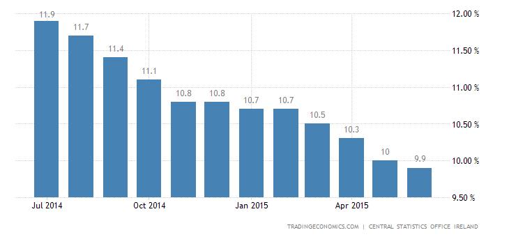 Irish Unemployment Rate Steady in June
