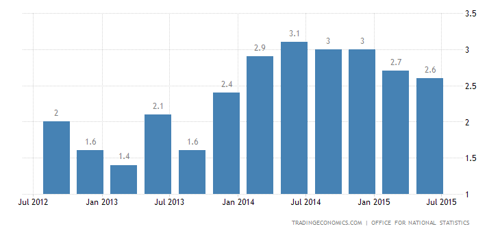 UK GDP Advances 2.9% YoY in Q1