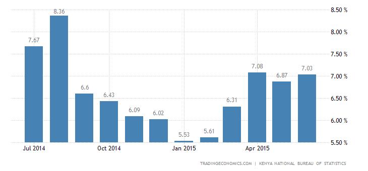 Kenya Inflation Rate Increased Slightly in June