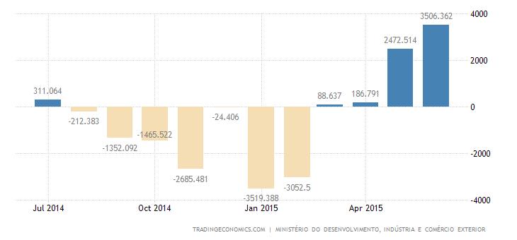 Brazil Trade Surplus at 4-1/2-Year high