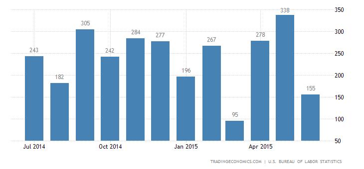 US Economy Adds 223K Jobs In June