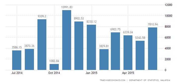 Malaysia Trade Surplus Narrows in May