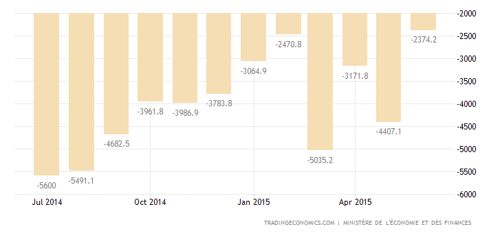 French Trade Deficit Widens in May