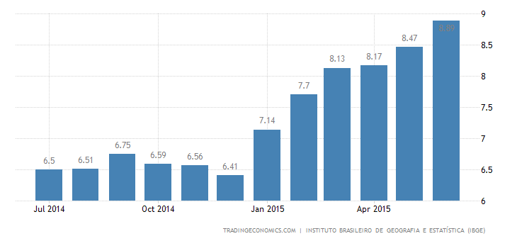 Brazil Inflation Rate Keeps Rising