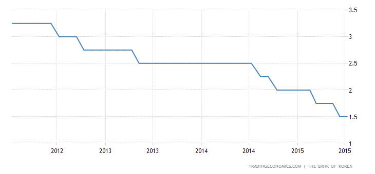 Bank of Korea Keeps Base Rate at Record Low