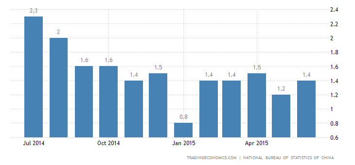 China Inflation Rate Accelerates in June