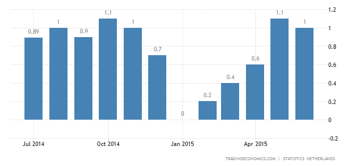 Dutch Inflation Eases to 1% in June