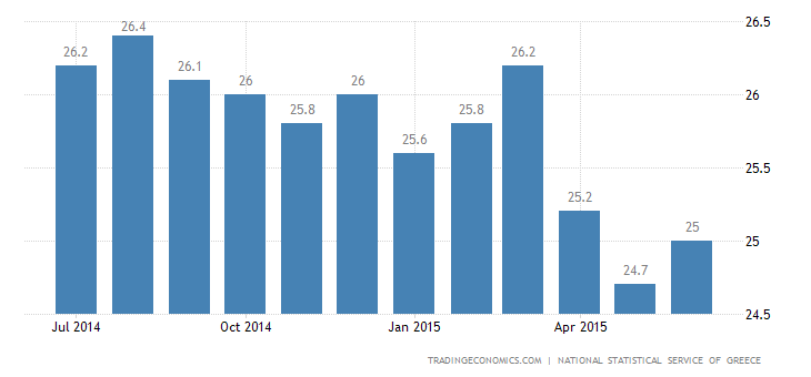 Greece Unemployment Rate Eases in April
