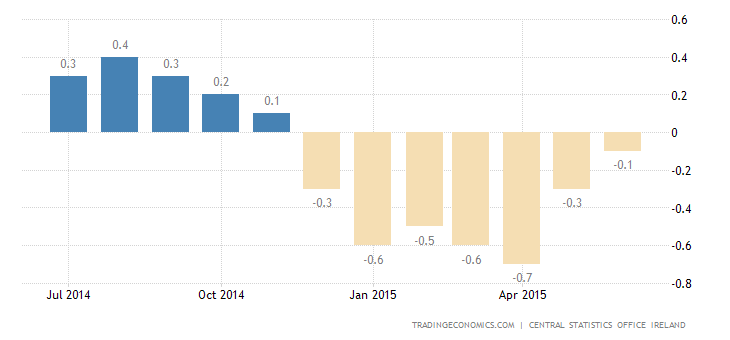 Ireland Deflation Slows Further in June