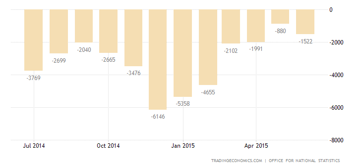UK Trade Deficit at 2-Year Low