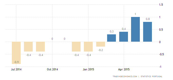 Portugal Inflation Rate Eases in June