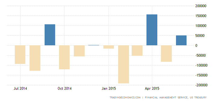US Posts $51.8 Billion Budget Surplus in June