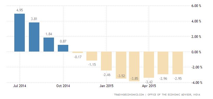 India WPI Deflation at 2.40% in June