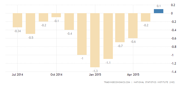 Spain Inflation Rate Confirmed at 0.1%