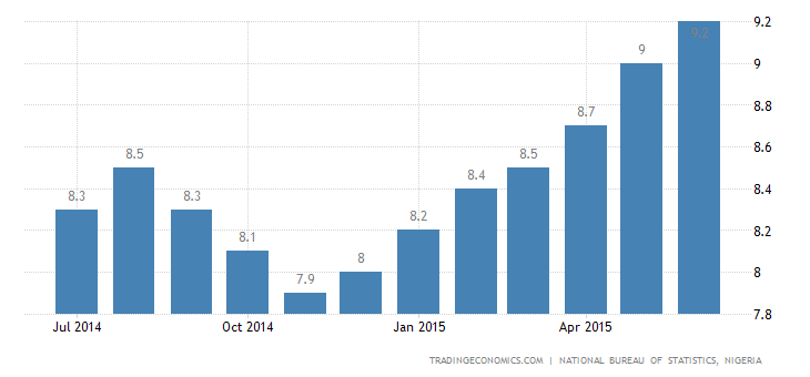 Nigeria Inflation Rate Highest In More Than 2 Years