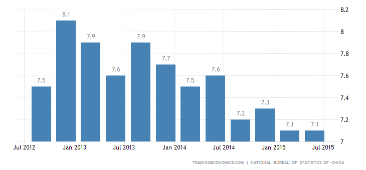 China GDP Growth Steady in Q2