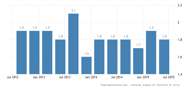China GDP Expands 1.7% QoQ in Q2