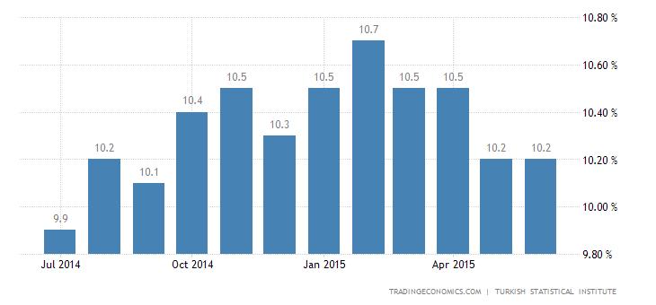 Turkey Unemployment Rate Falls Further