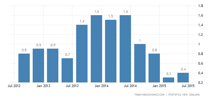 New Zealand Inflation Rate Rises to 0.3% in Q2