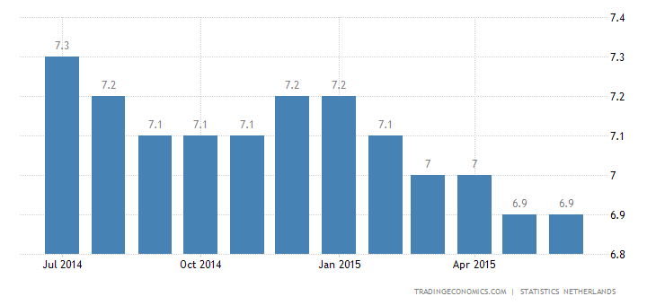 Dutch Unemployment Rate Steady in June