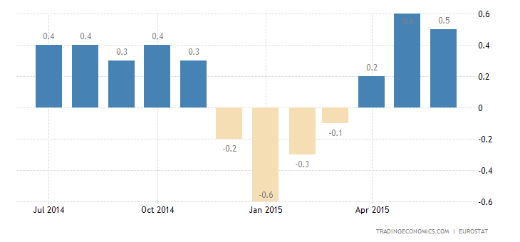 Euro Area Inflation Rate Rises For Second Month