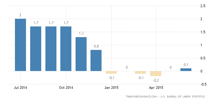US Inflation Rate Rises for the First Time in 6 Months