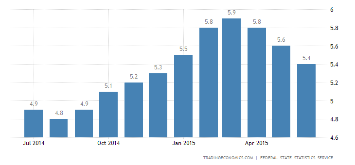 Russia Unemployment Rate Down to 5.4% in June