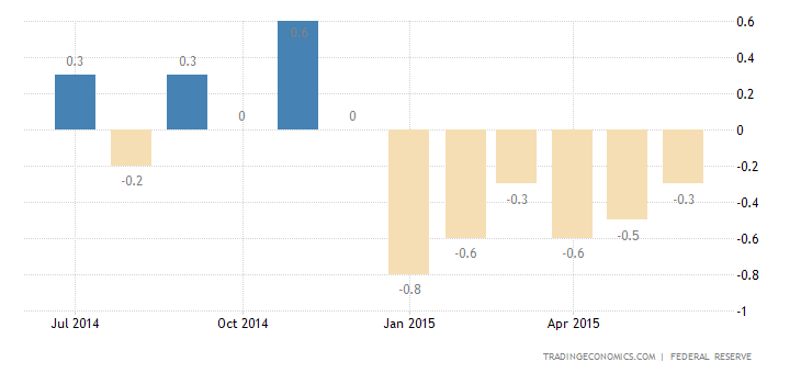 US Industrial Production Revised Down in June