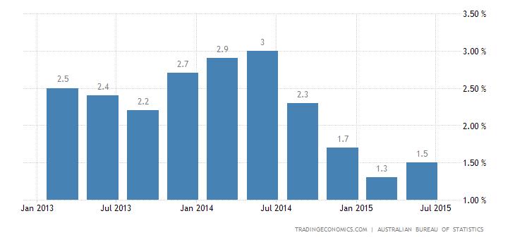 Australia Inflation Below Forecasts in Q2