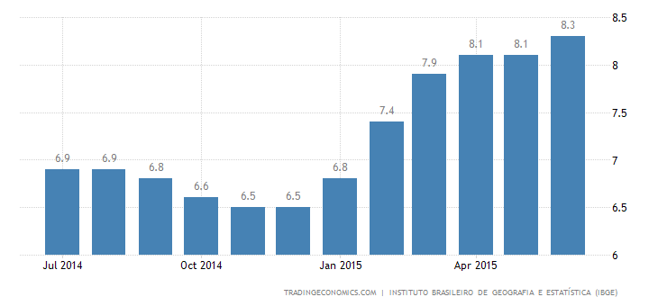 Brazil Unemployment Rate Keeps Rising