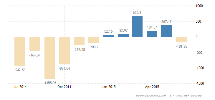New Zealand Posts Trade Deficit in June