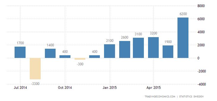 Sweden Trade Surplus Widens to 3-Year High in June