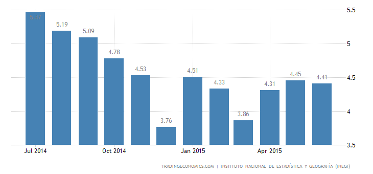 Mexico Unemployment Rate Steady in June