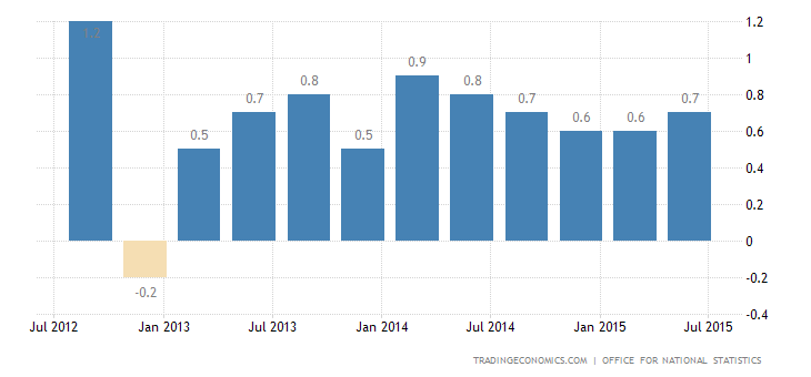 UK GDP Growth Accelerates in Q2