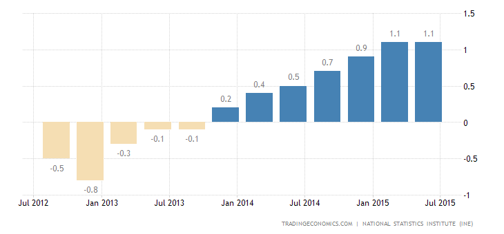 Spain GDP Growth at 8-Year High