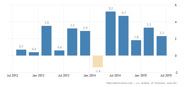 US Economy Expands 2.3% in Q2