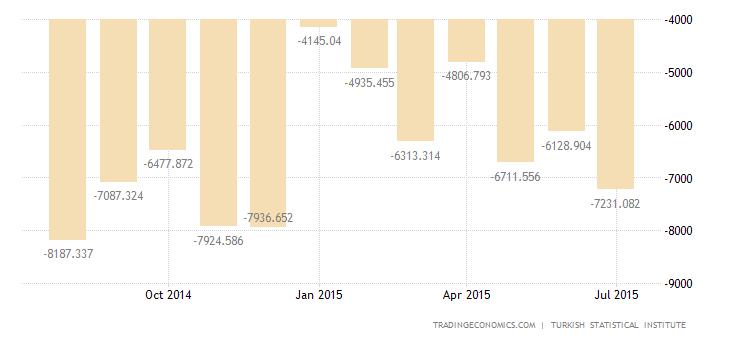 Turkish Trade Deficit Narrows in June