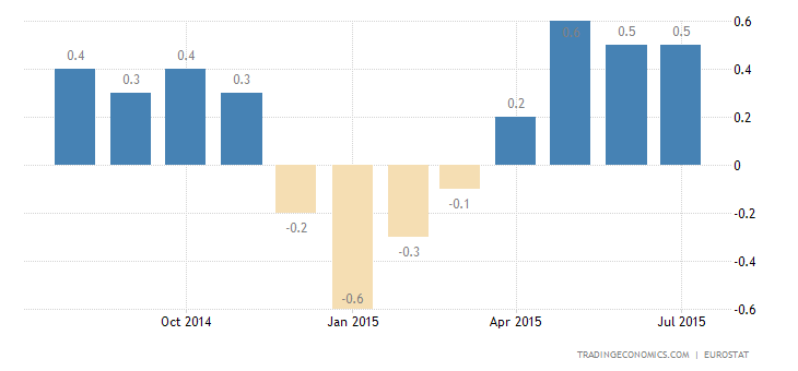 Euro Area Inflation Rate Stable in July