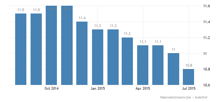 Euro Area Unemployment Rate Unchanged at 11.1%