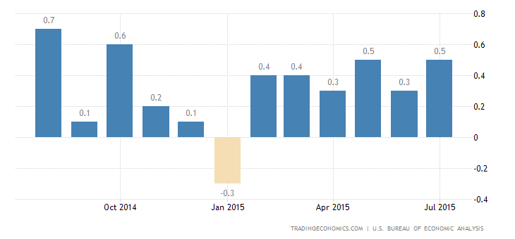 US Personal Spending Growth Slows to 0.2% in June
