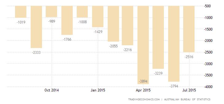 Australia Trade Deficit Widens in June