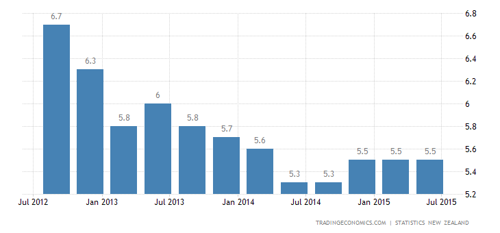 New Zealand Jobless Rate Rises to 5.9% in Q2