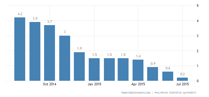 Philippines Inflation Rate at Nearly 28-Year Low in July