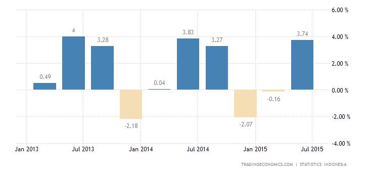 Indonesia Economy Expands 3.78% QoQ in Q2