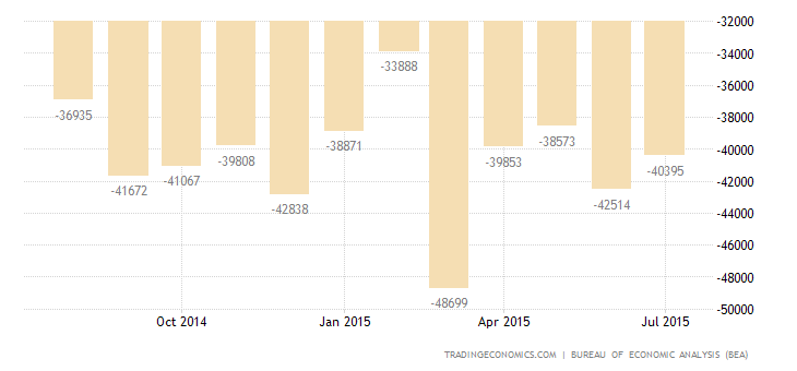 US Trade Deficit Widens in June