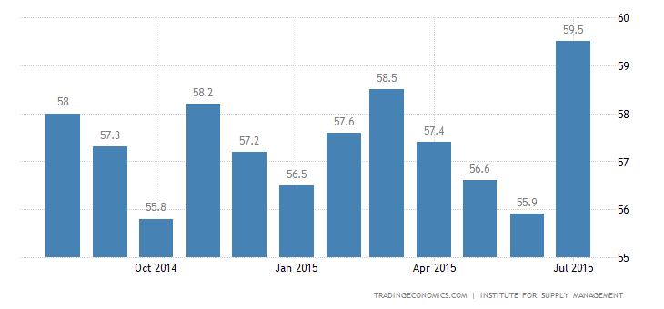 US Services Sector Growth At 10-Year High