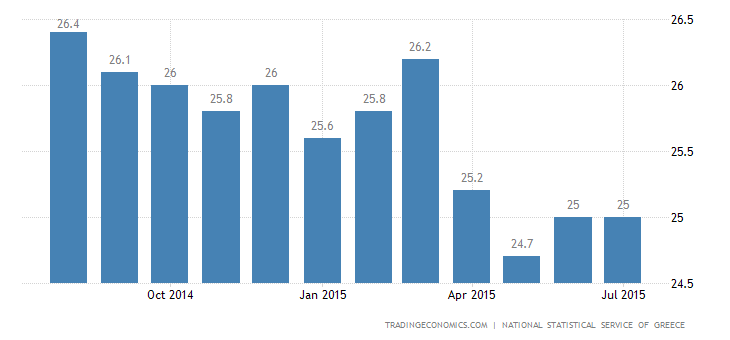 Greece Unemployment Rate Drops to 25% in May