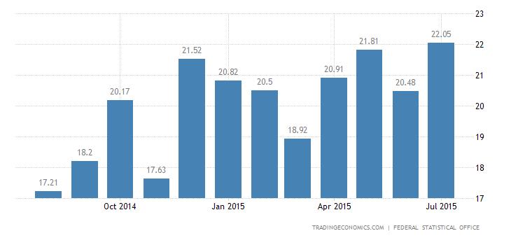 German Trade Surplus Hits Record High in June
